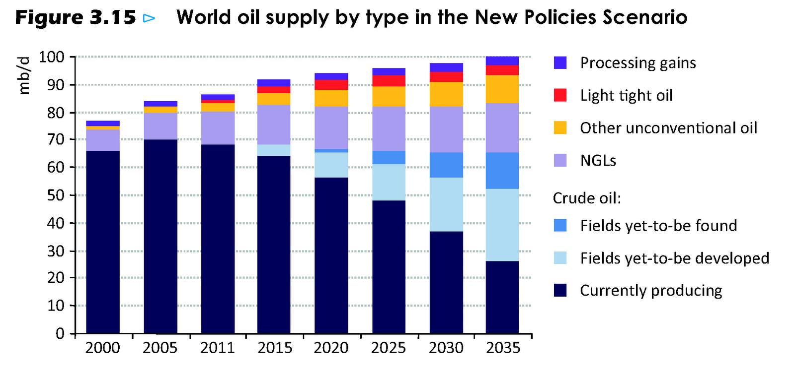 iea-forecast-of-us-oil-production-new-policies-scenario