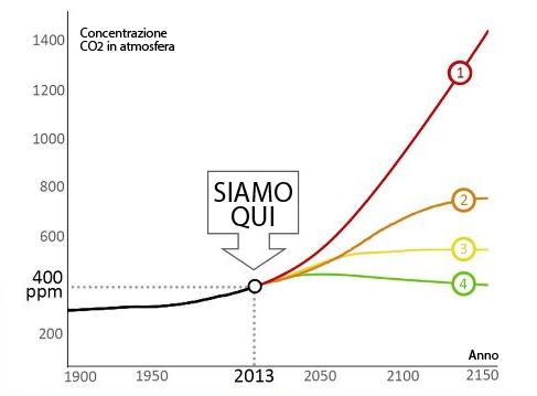 Questo grafico pubblicato da Climate Nexus mostra quattro scenari legati all'aumento di CO2 nella nostra atmosfera.