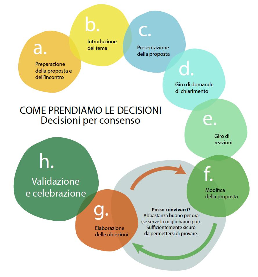 Decisioni_Ita