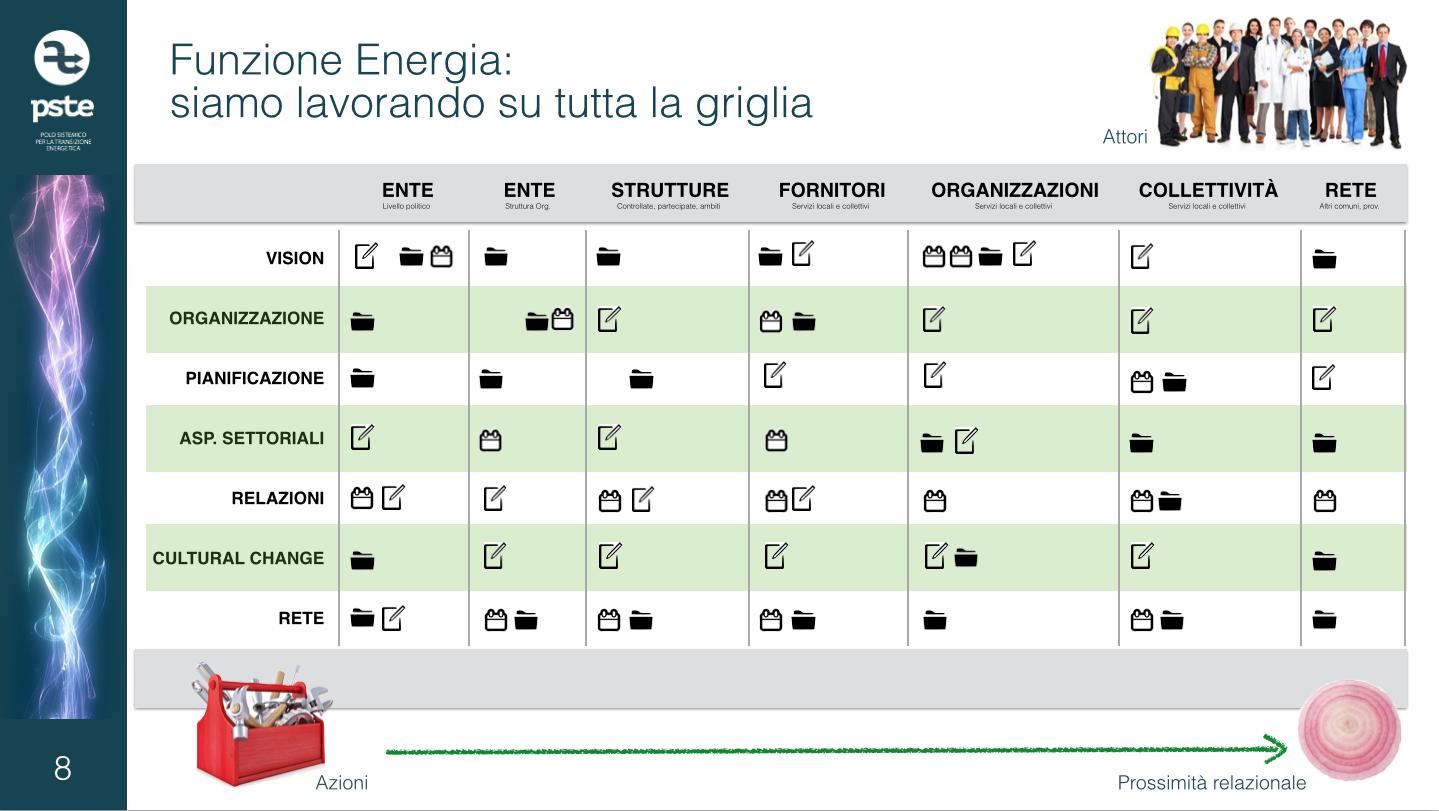 Funzione Energia 3