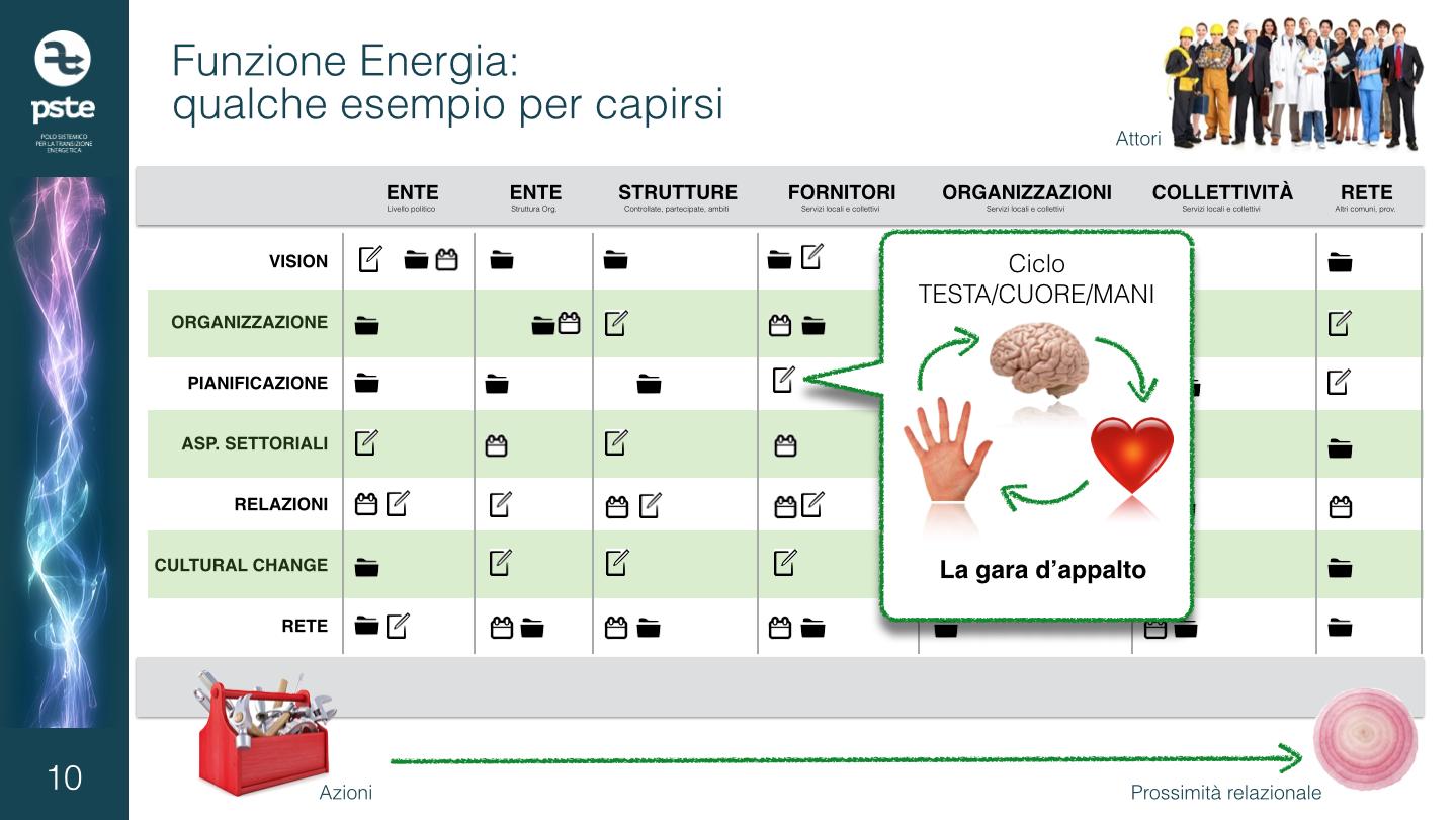 Funzione Energia 4