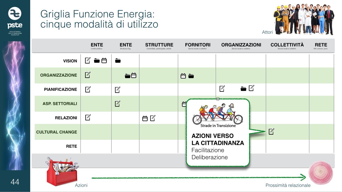 Funzione Energia 5