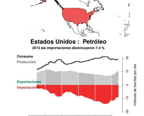 US_oil
