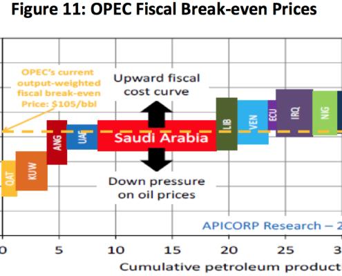 aricorp-opec-fiscal-breakeven-2014
